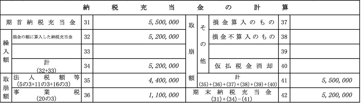 納税充当金の計算明細欄(確定申告書 別表5-2下部