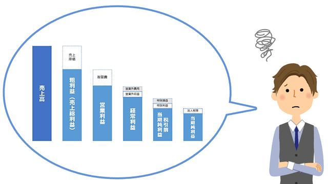 粗利益と営業利益はどう違う?決算書の基本「5つの利益と計算」