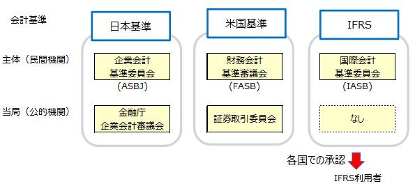 日本基準、米国基準、IFRSの実施団体