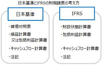 日本会計基準と国際会計基準(IFRS)の比較