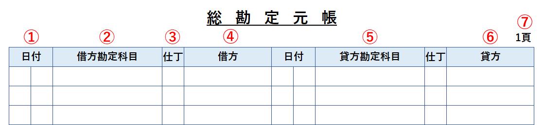 総勘定元帳
