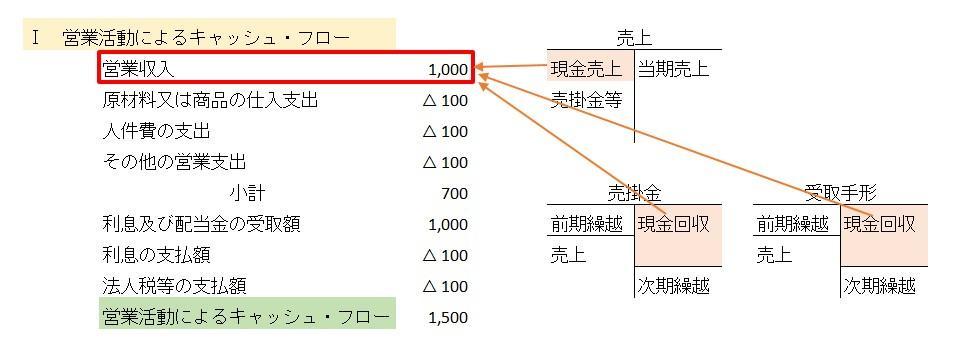 営業収入 集計