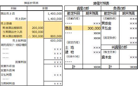損益計算書 貸借対照表