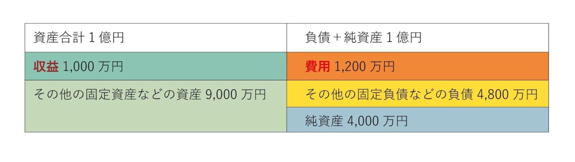 貸借対照表と赤字