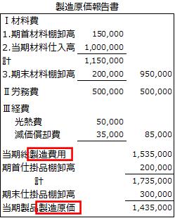 製造原価報告書