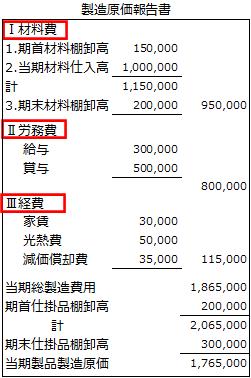 製造原価報告書2