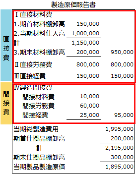 製造原価報告書3