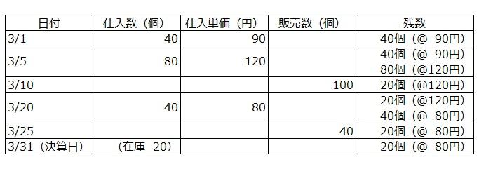 先入先出法で棚卸資産を評価する際の計算方法