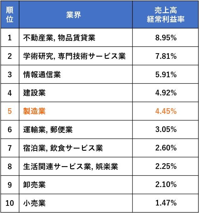 業界別売上高経常利益率および業界平均と目安