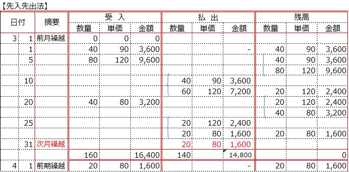 先入先出法の場合の商品有高帳への記帳例