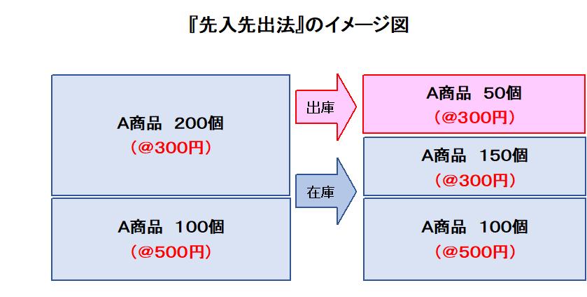 先入先出法のイメージ図