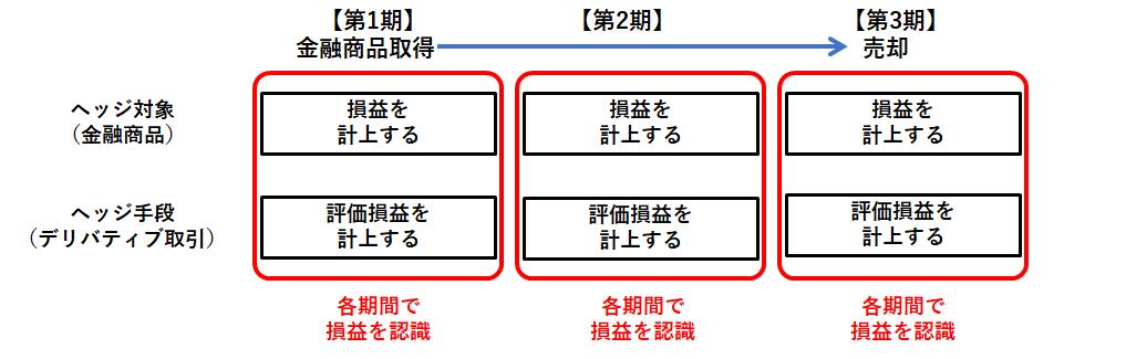 繰延ヘッジのイメージ図