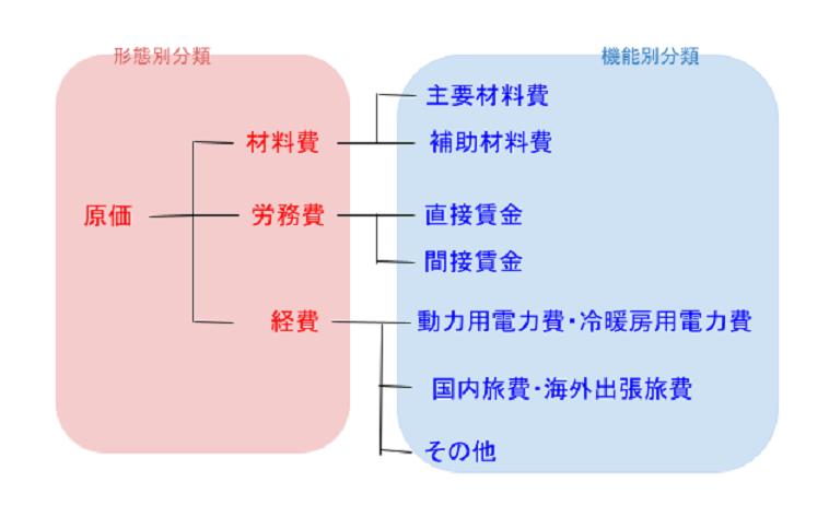 形態別分類と機能別分類のイメージ