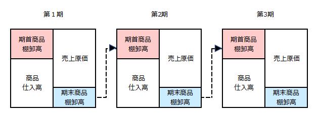 【図c 期末商品棚卸高と期首商品棚卸高】