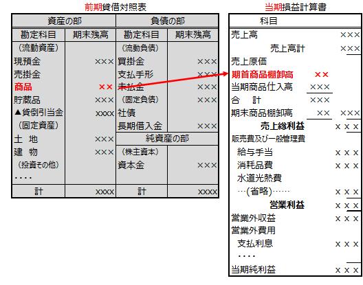 【図b 前期の貸借対照表と当期の損益計算書の関係】