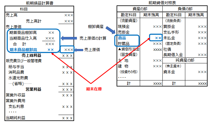 【図a 損益計算書と貸借対照表の関係】