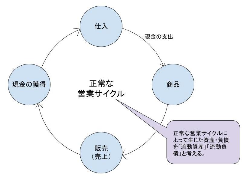 正常営業循環基準とは