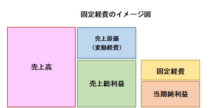 固定経費のイメージ図