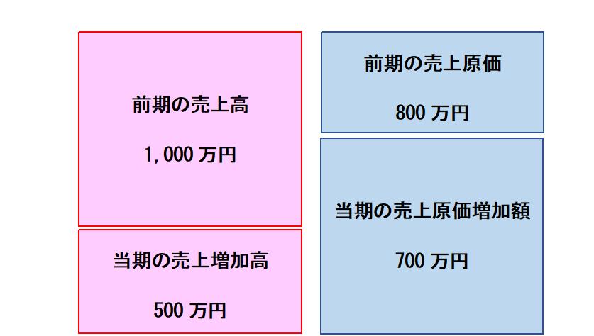 売上高伸び率のイメージ図