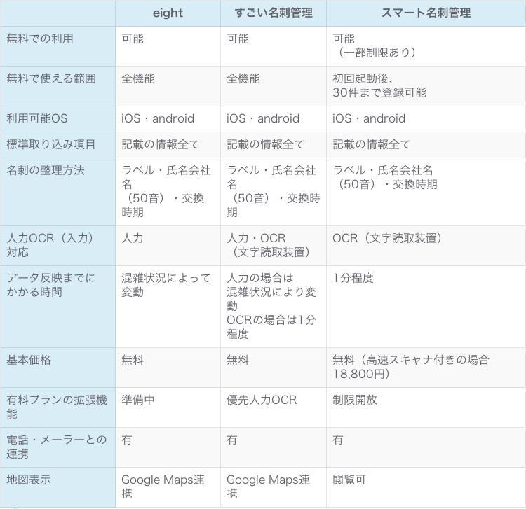 名刺管理サービス別特徴比較表