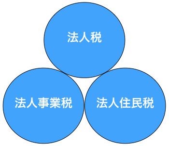 法人税の3つの要素
