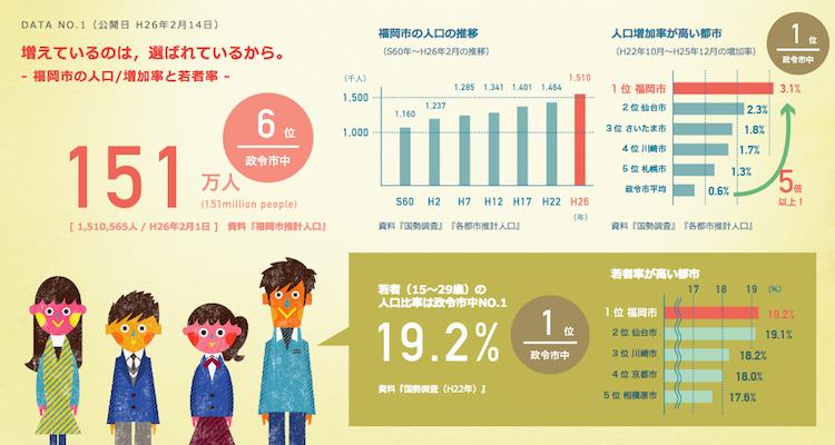 福岡市人口比率