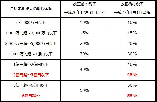 相続税の税率改正前後の一覧表
