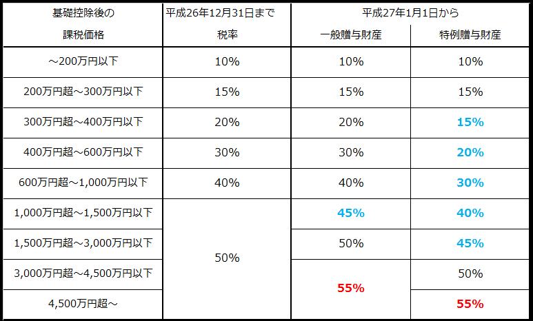 改正前と一般贈与財産と特例贈与財産の税率一覧表