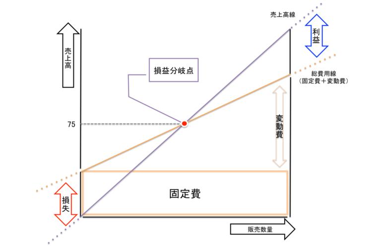 損益分岐点の解説図
