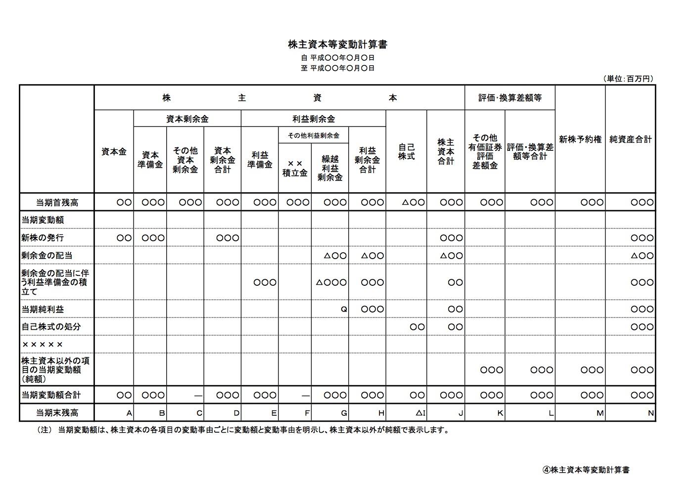 0281_株主資本等変動計算書_1