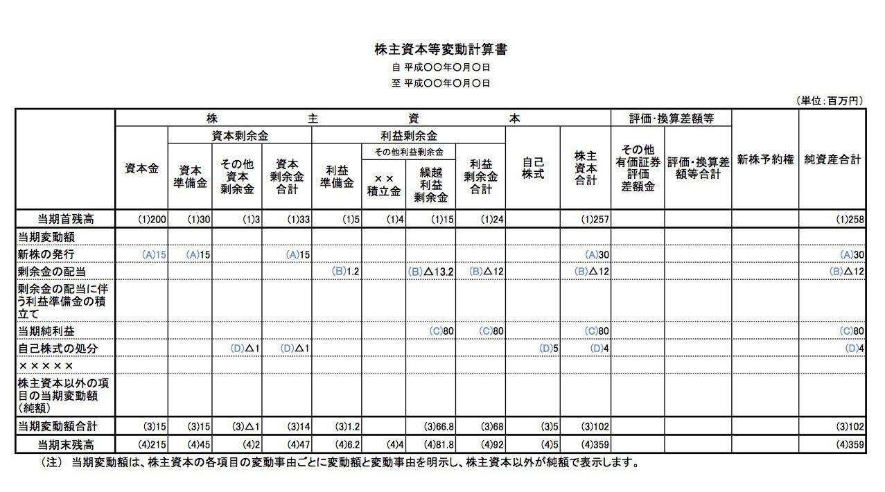 0281_株主資本等変動計算書_2