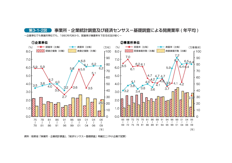 事業所・企業統計調査及び経済センサス-基礎調査による開廃業率 ( 年平均 )