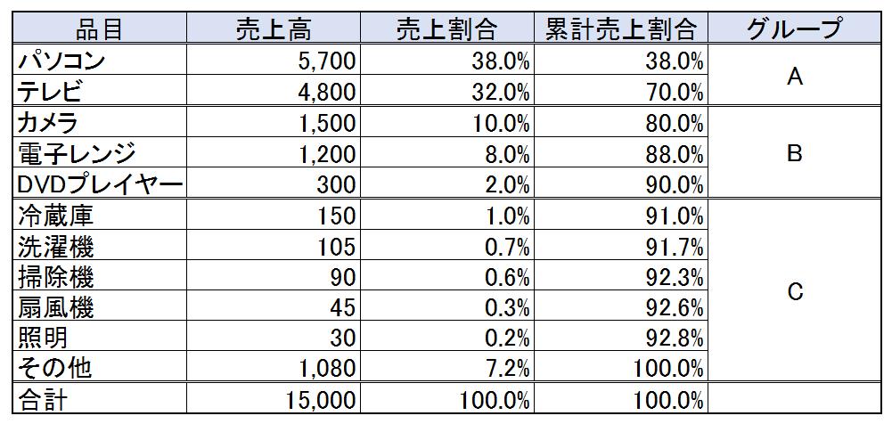 ABC分析_データ
