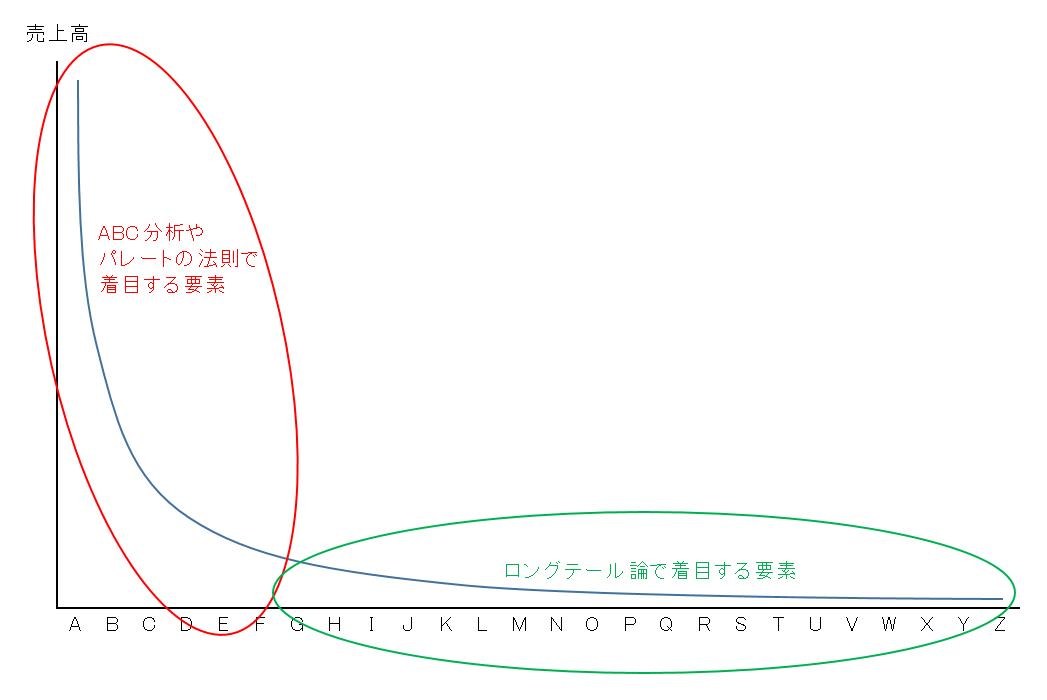 ABC分析_グラフ