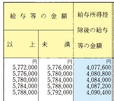 平成27年分の年末調整等のための給与所得控除後の給与等の金額の表