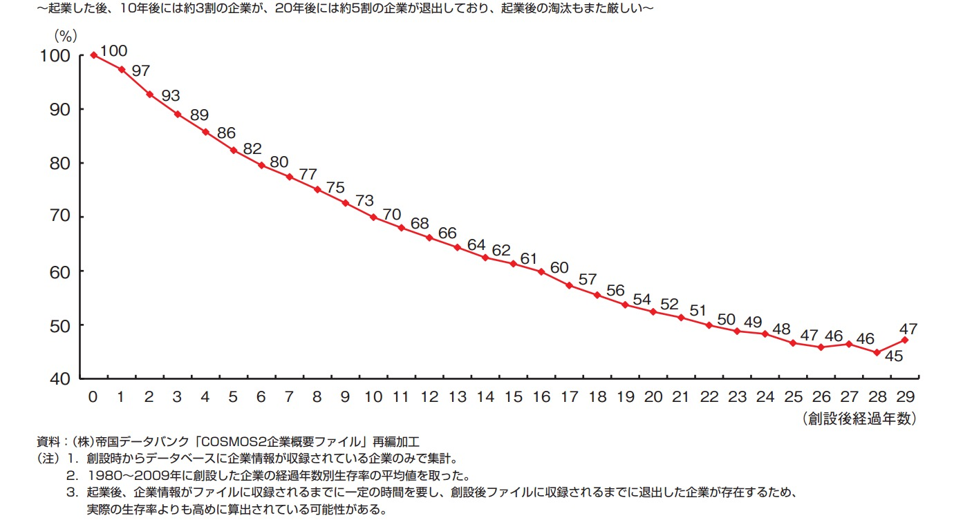 企業の生存率について
