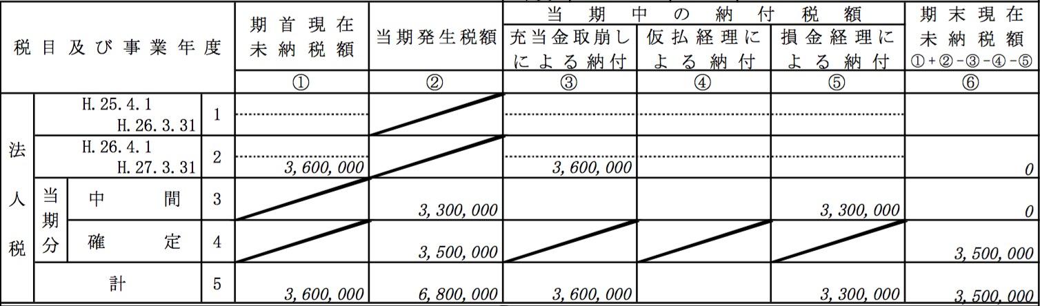 法人税の納付状況等の明細欄(確定申告書 別表5(2)上部
