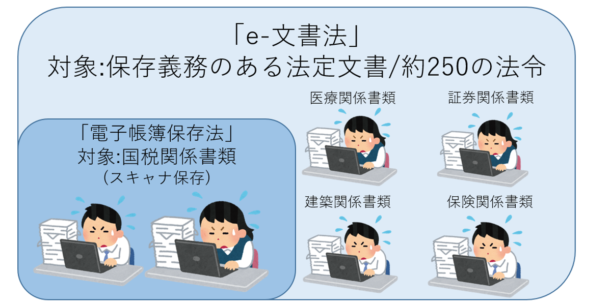 電子帳簿保存法とe-文書法の違い