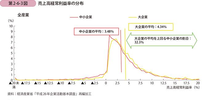 売上高計上利益率の分布