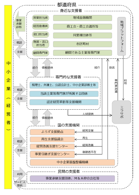 事業承継支援体制のイメージ