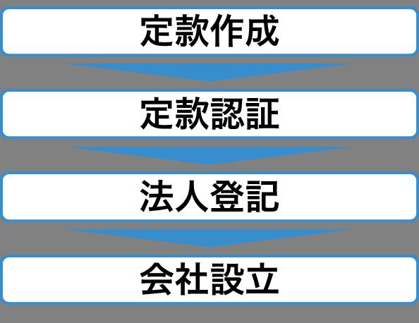 定款作成・認証の流れ