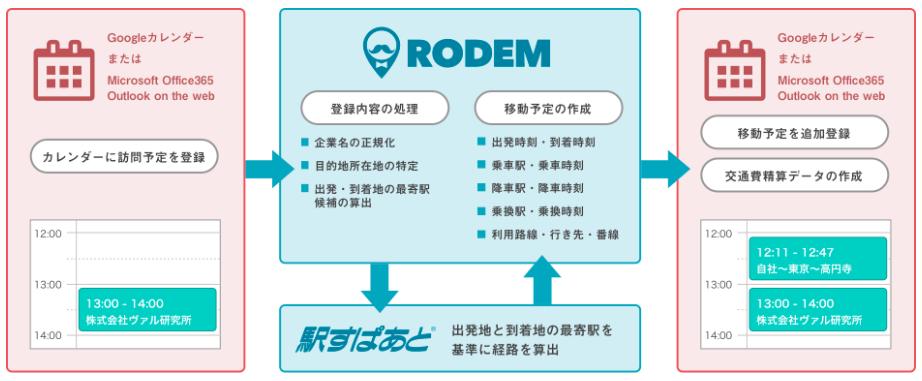 RODEM_サービス概要
