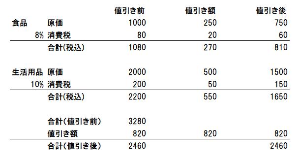 値引き_軽減税率