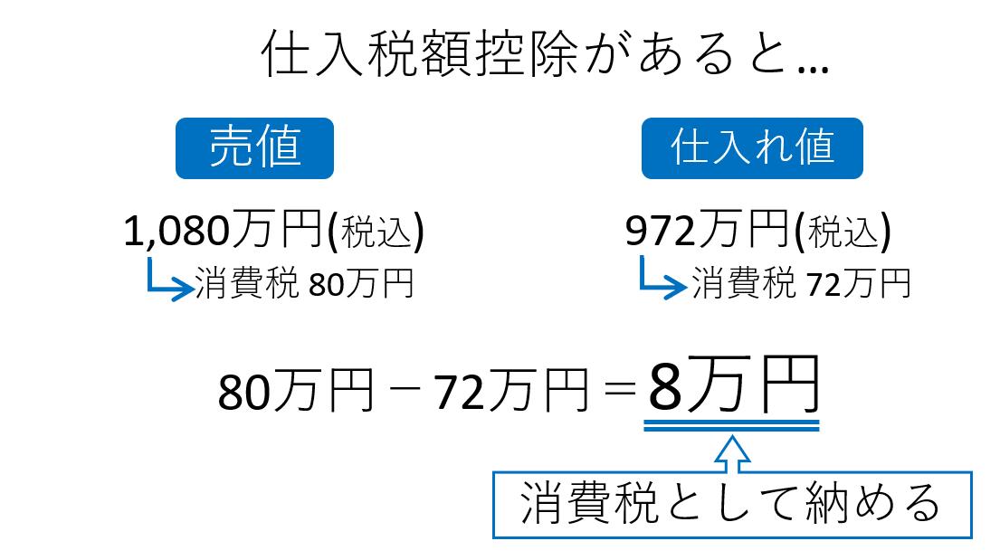 イン ボイス 制度 と は イン ボイス 制度 個人事業主 - yuufood.co.jp