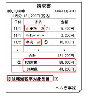 軽減税率_請求書_区分