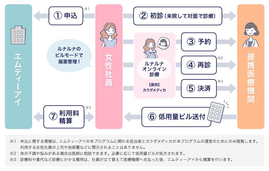システム イメージ図