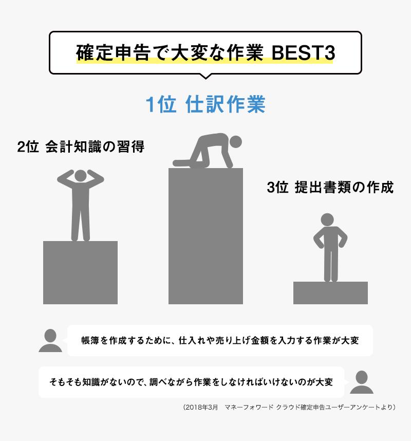確定申告で大変な作業 BEST3