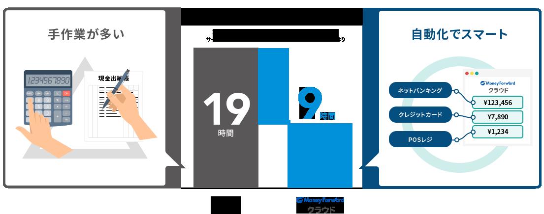 月にかかる会計業務の時間 従来の会計業務:19時間 Money Forward クラウド:9時間