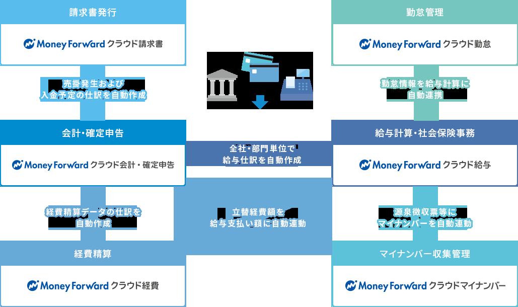 Money Forward クラウドの使用方法イメージ図