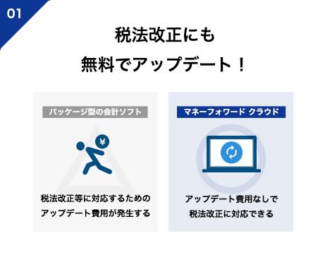 税法改正にも自動・無料アップデート!